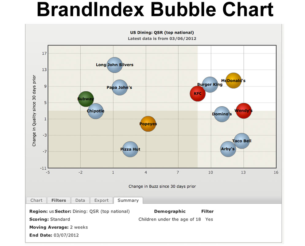 Bubble Chart