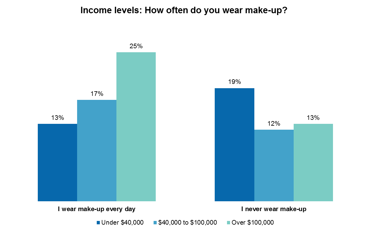 The morning routine: 30% spend over a week in getting ready