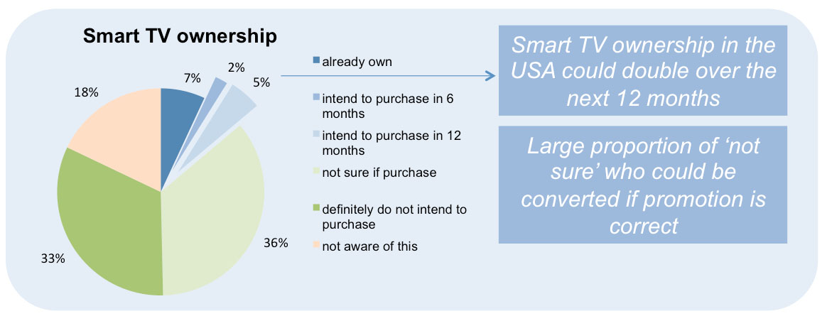 Smart TV Ownership