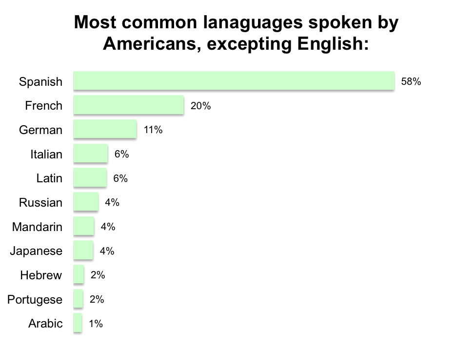 YouGov Of Americans Have No Second Language - Most popular language in world after english