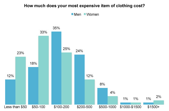 are expensive clothing worth it How to shop for vintage clothing the rule is fairly much that anything that was expensive when it was made will be correspondingly expensive as a the chances are that you won't find the fabric or quality anywhere else, so it's worth the expense and effort to adapt the item.