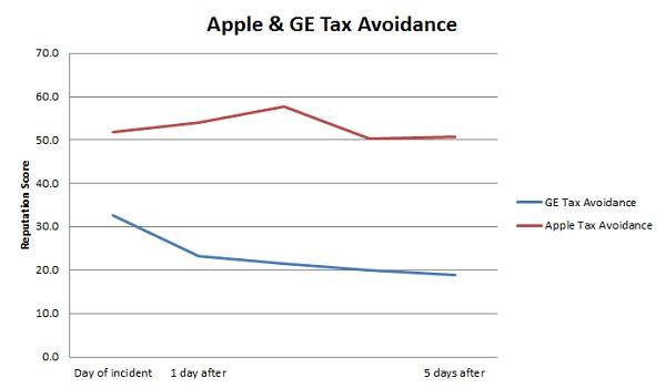 Apple and GE Tax Avoidance- Corporate Reputation