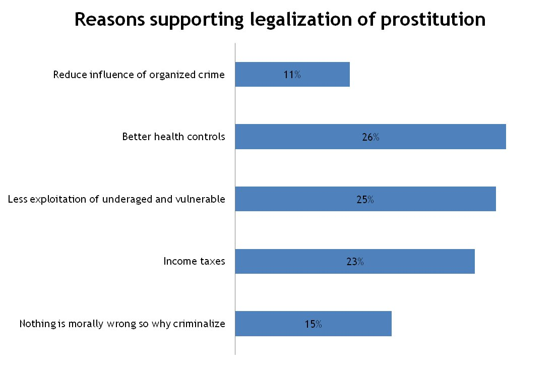 the benefits of legalizing prostitution essay Legalize prostitution that much of the american public was against legalizing prostitution there is no benefit in essays, features, interviews.