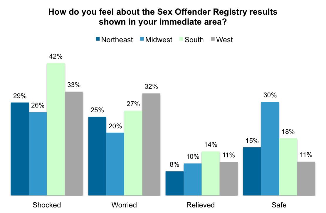 Las vegas sex offender statistics