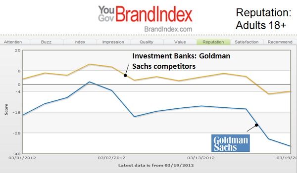 Would you be proud or embarrassed to work for Goldman Sachs