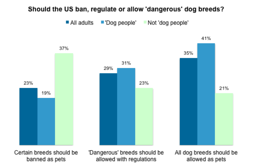 YouGov   69% of Americans are 'dog people' but one fifth want ban ...