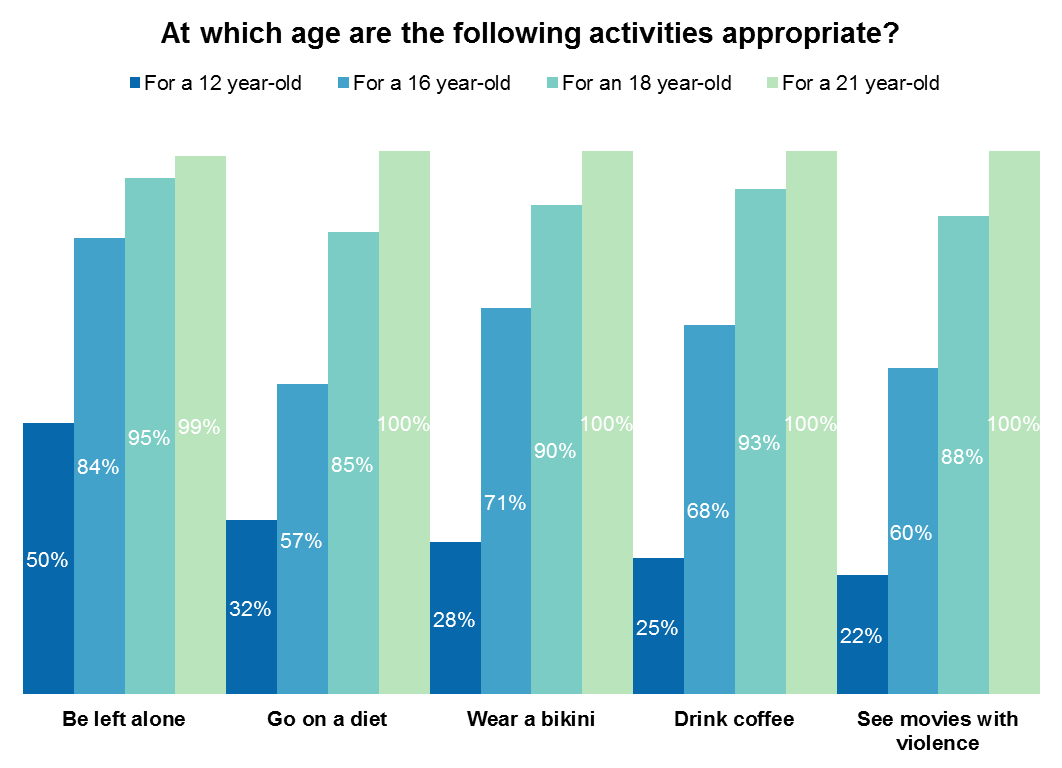 Age%20graph%201 How Old Do You Have To Be To Drink Coffee