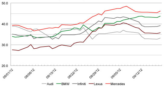 Mercedes Glides Into Lead In Luxury Car Market Yougov