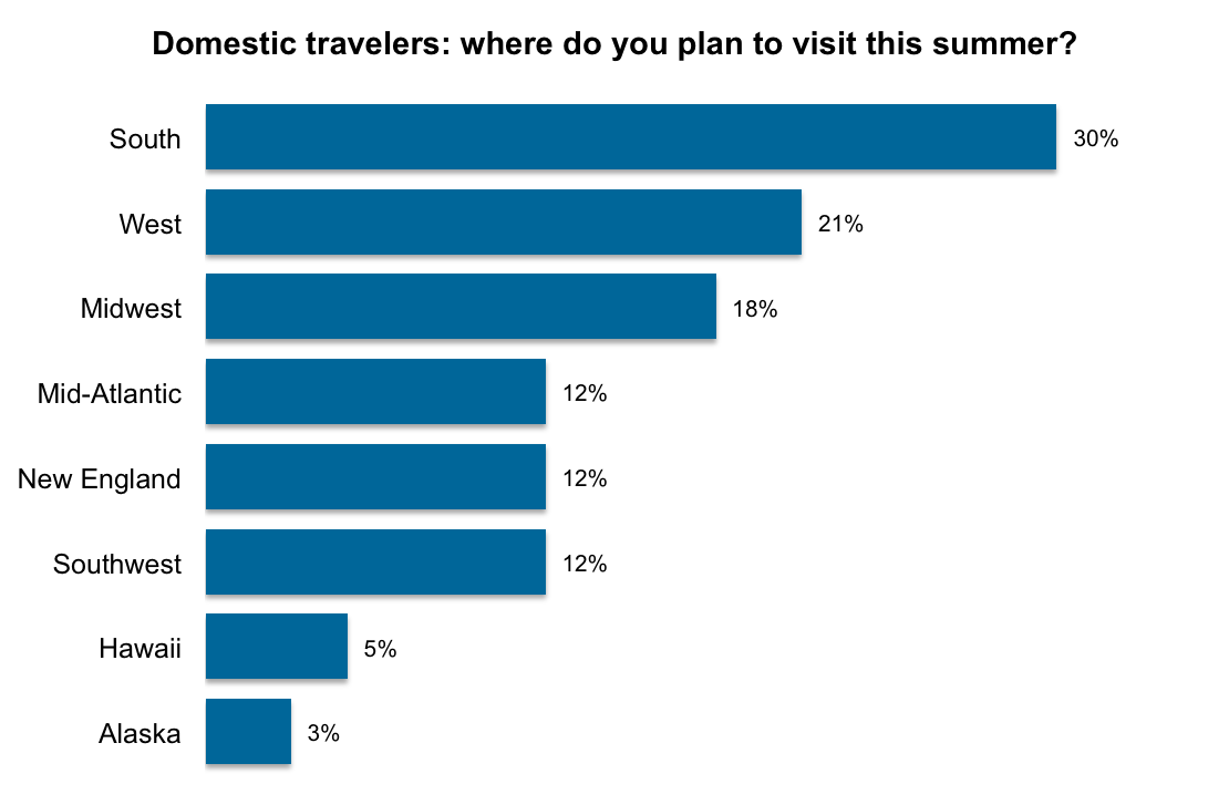 YouGov No Summer Getaway For Four In Ten Americans - Most popular us vacation spots