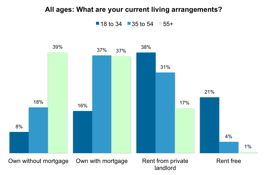 15% of young people would definitely live in 'tiny' homes | YouGov