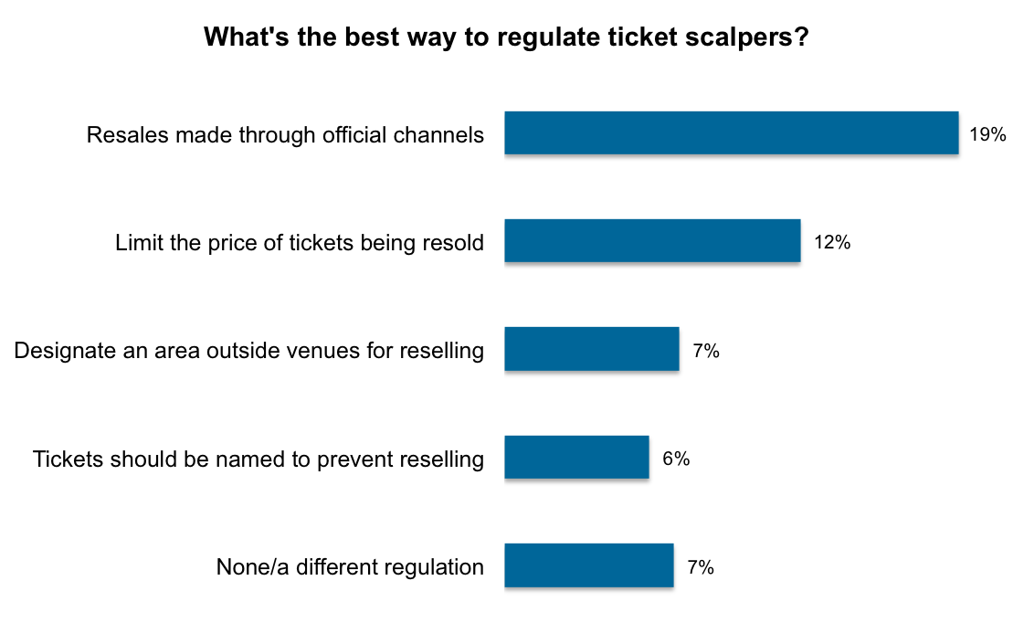 Ticket scalping: Men and high earners more likely to buy from