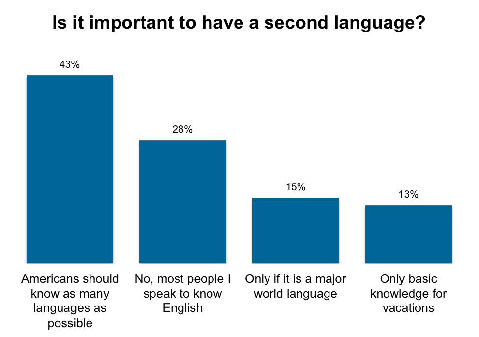 american students second languages In the case of the us, the education of english language learners  from  misunderstandings about how a second language is acquired, students have.