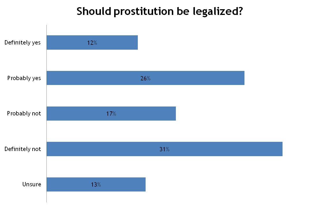 Prostitution should be illegal in united states