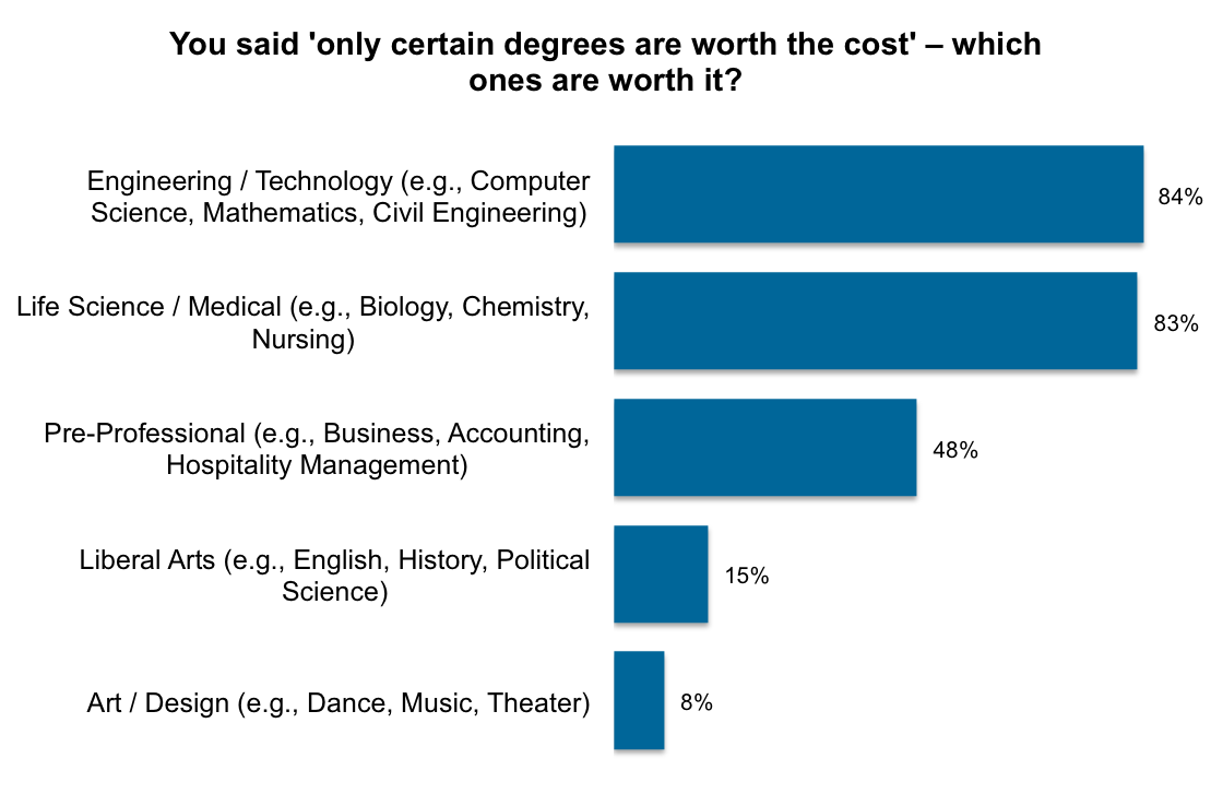 yougov only college grads can have career success says one out of these respondents engineering and technology degrees were seen as the most valuable by 84% art and design degrees were seen as worth the cost