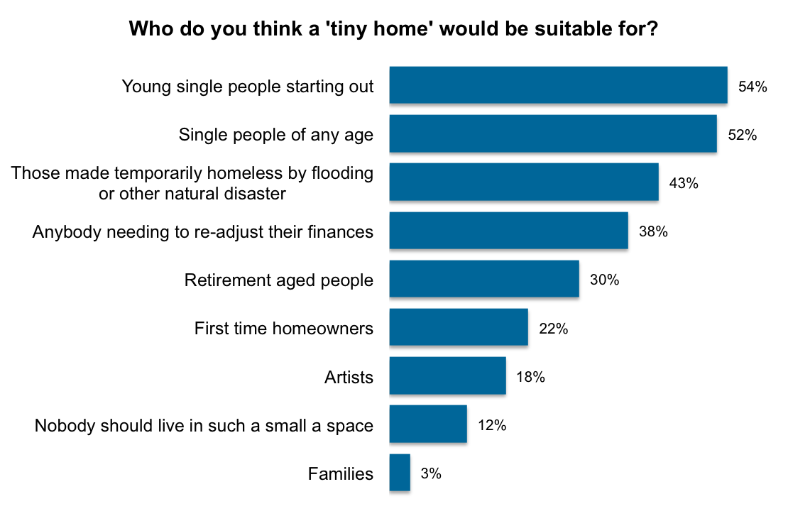 YouGov 15 of young people would definitely live in tiny homes