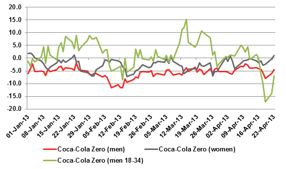 consumer perseption for coca cola Every day, millions of people around the world reach for an ice cold coca-cola, said marcos de quinto, chief marketing officer, the coca-cola company the new 'one.
