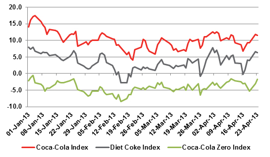 coke demographics Demographic forces demography is the study of human populations in terms of within coca cola several different demographic factors are relevant to their market.