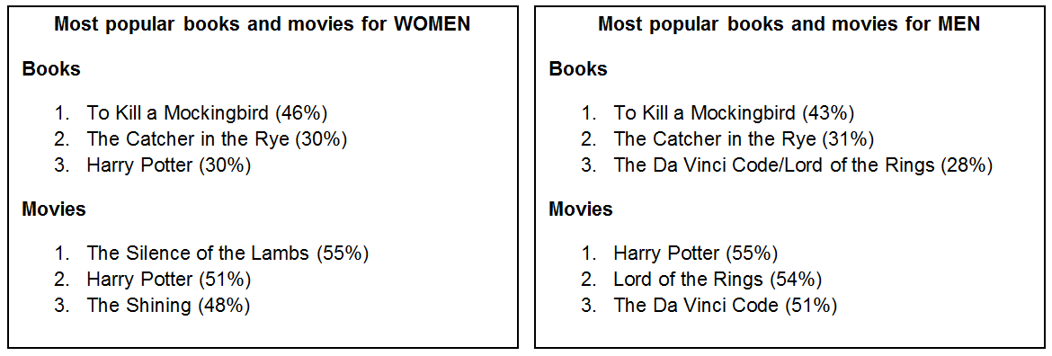 Which Is Better The Book Or The Movie Yougov