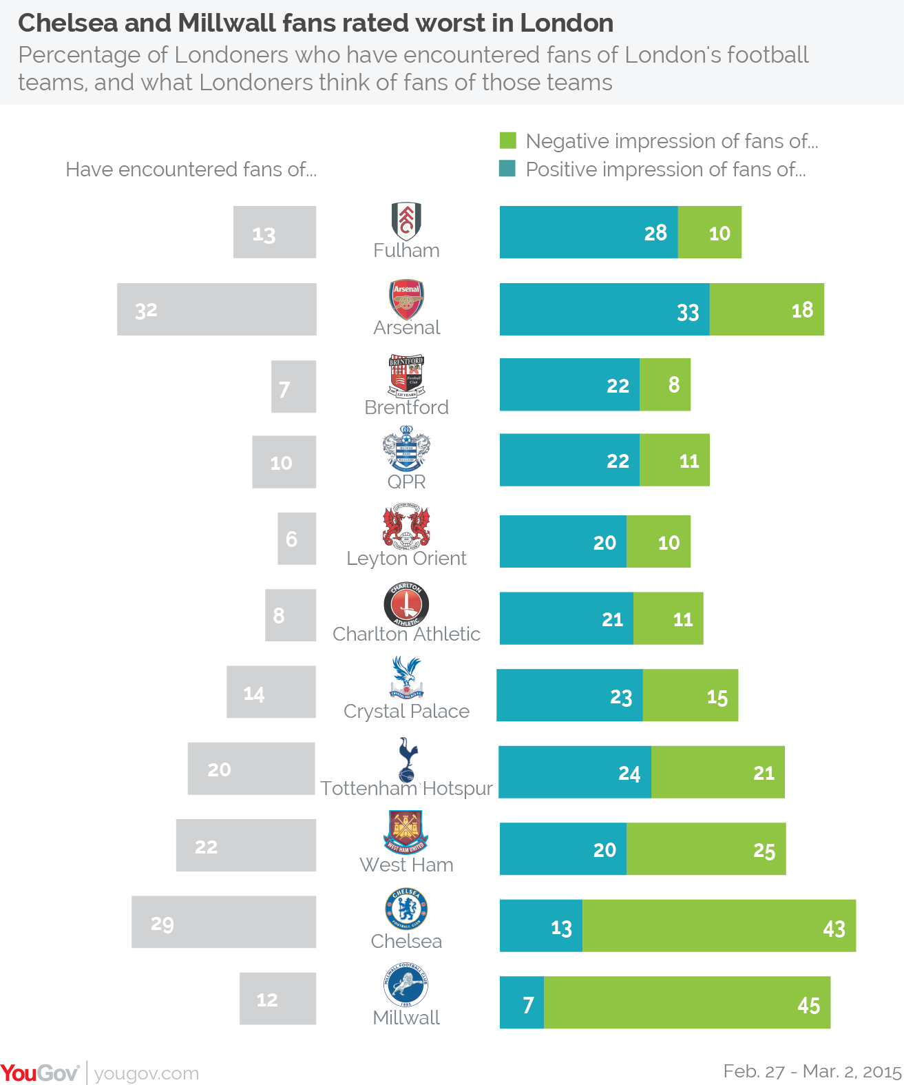 Fans of Chelsea and Millwall rated worst in London | YouGov