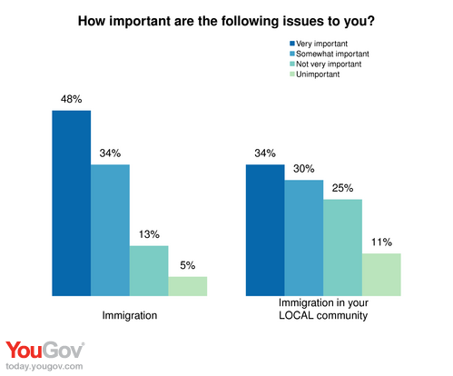immigration a national concern There was also very little correlation between the geographical distribution of immigrants and the levels of concern immigration was national concerns.