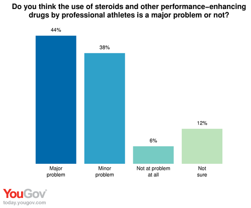 yougov doping in sports % call it a major problem doping in sports 44% call it a major problem
