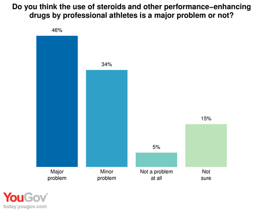 yougov steroids in pro sports % say the government should not steroids in pro sports 56% say the government should not investigate their use