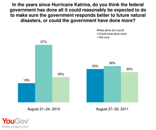 government response of katrina Local, state, and national government response will be discussed, focusing on the government's interaction after the strike of hurricane katrina katrina hit new orleans, louisiana on august 29th, 2005, but the failure of the local government started before this day by allowing building and growing.
