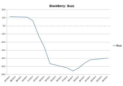 BlackBerry: Buzz score