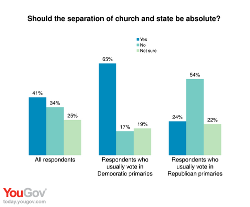 should church and state be separate essay Should church and state be separate essays: over 180,000 should church and state be separate essays, should church and state be separate term papers, should church and state be separate.