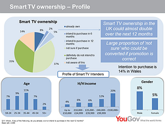 Yougov tv on demand for Tv on demand