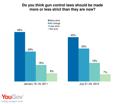 should there be stricter gun control laws essay The case for more guns (and more gun control)  suggested that stricter gun laws would not have stopped the shooter if there were no assault weapons available and no this or no that, this.