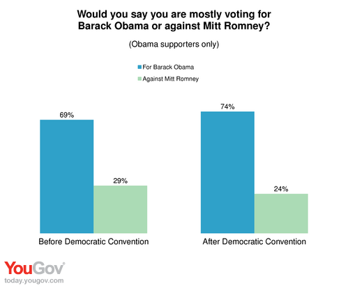 What do Obama supporters have to say?
