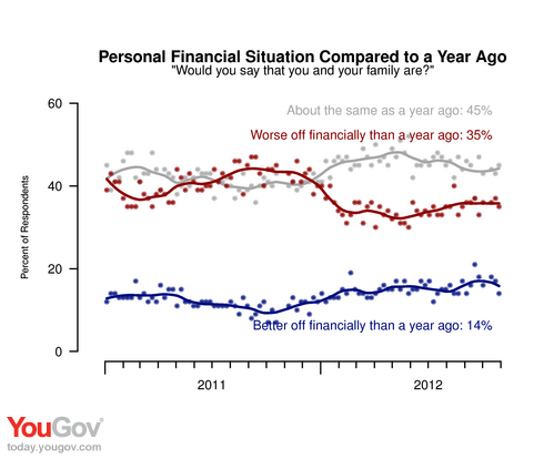American Public Sends Mixed Economic Signals Before Election | YouGov
