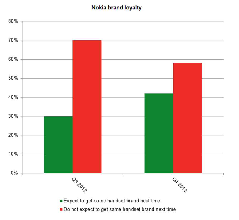 brand loyalty towards nokia Brand response of cell-phone users in brand response of cell-phone users in nepal : a strategic perspective 135 response towards building brand loyalty.