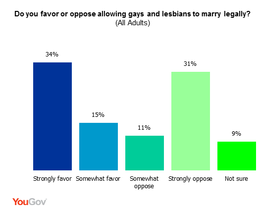 should same sex marriages be legally State and federal law concerning same-sex marriage, or gay marriage, has a relatively brief history, beginning with the first lawsuit seeking legal recognition of a.