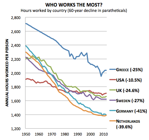 OECD Working Hours