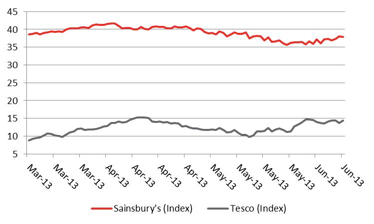 Tesco vs sainsbury financial performance