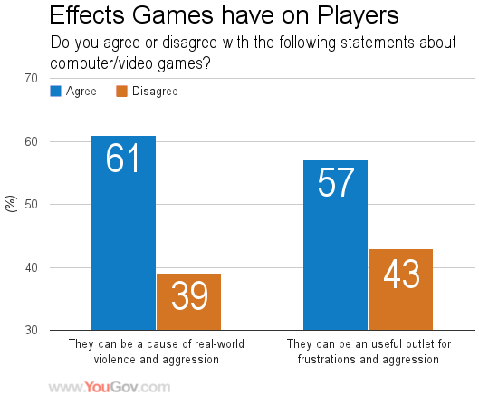 YouGov | Gamers less worried about Violence in Video Games