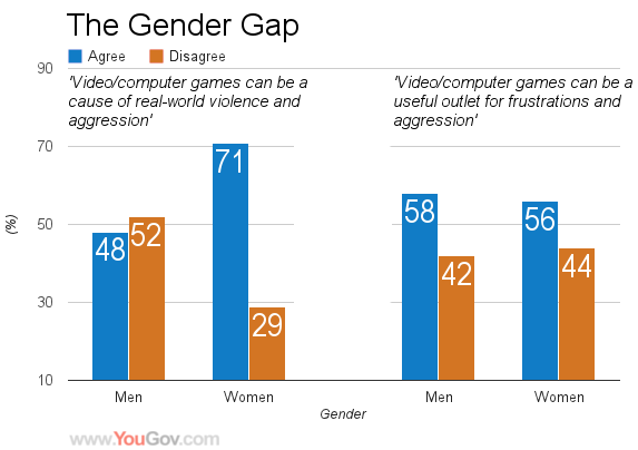YouGov Gender Gap