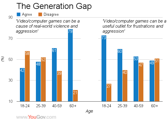 video game violence statistic: