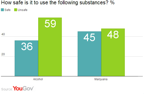 marijuana safer than alcohol yougov
