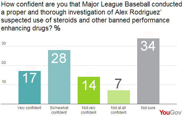 Performance enhancing drugs in baseball essay contest