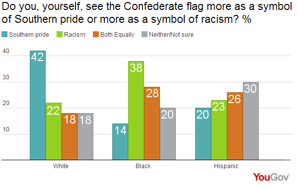 Southern Pride Or Symbol Of Racism Yougov