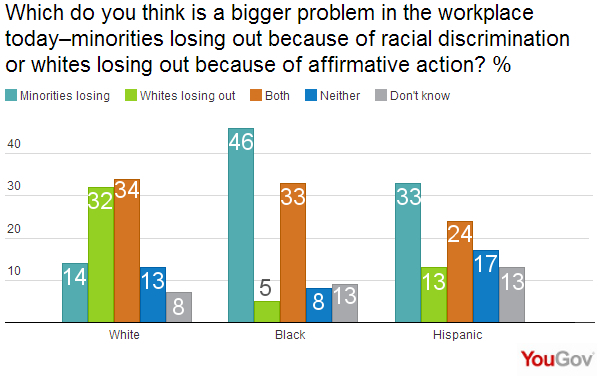 "affirmative action elimination of discrimination in the workplace ""affirmative action"" means positive steps taken to increase the representation of women and minorities in areas of employment, education, and culture from which."