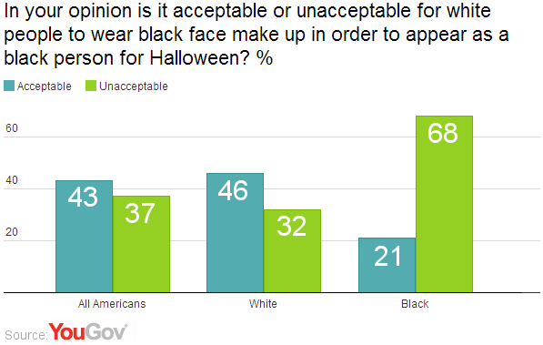 YouGov | Americans divided over blackface Halloween make up