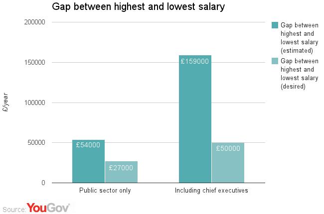 Public: reduce gap between salaries of CEOs, nurses | YouGov