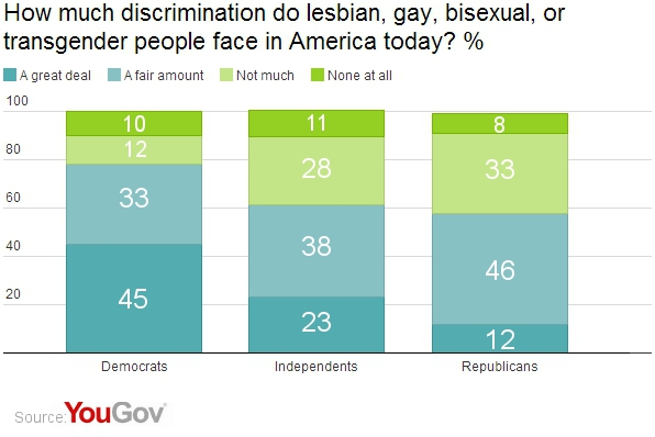 Homosexual discrimination in america