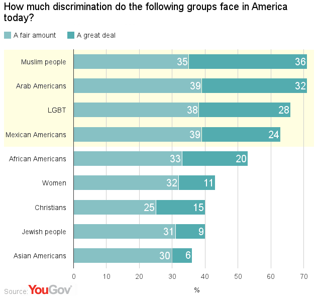an overview of the discrimination against homosexuals in the united states Thus far, the research conducted on lgbt discrimination in the  has examined  hiring discrimination in the united states, and little.
