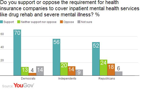 Majority Of Americans Support Mental Health Coverage Yougov