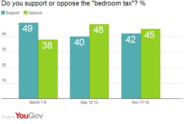 Voters Now Divided On Bedroom Tax Yougov